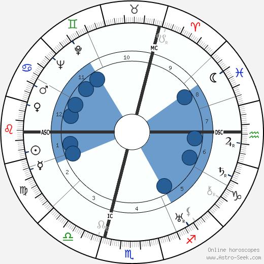Willi O. Sucher wikipedia, horoscope, astrology, instagram
