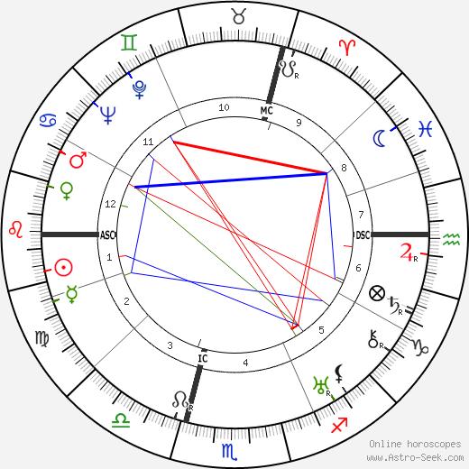 Willi O. Sucher astro natal birth chart, Willi O. Sucher horoscope, astrology