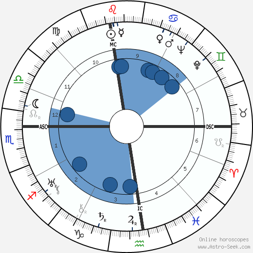 Zino Francescatti wikipedia, horoscope, astrology, instagram