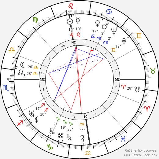 Zino Francescatti birth chart, biography, wikipedia 2019, 2020