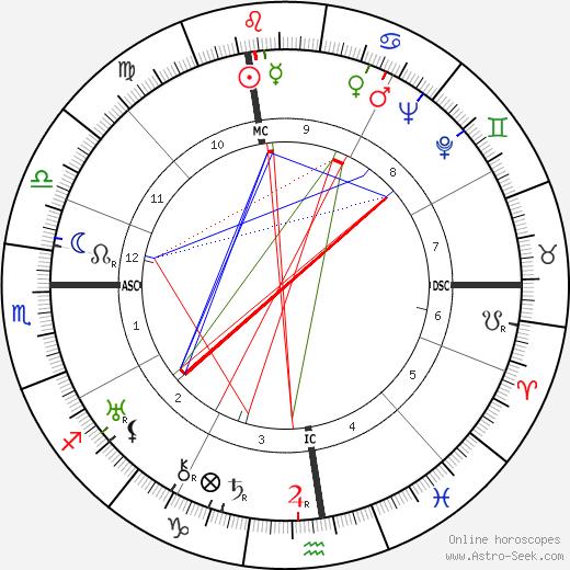 Zino Francescatti astro natal birth chart, Zino Francescatti horoscope, astrology
