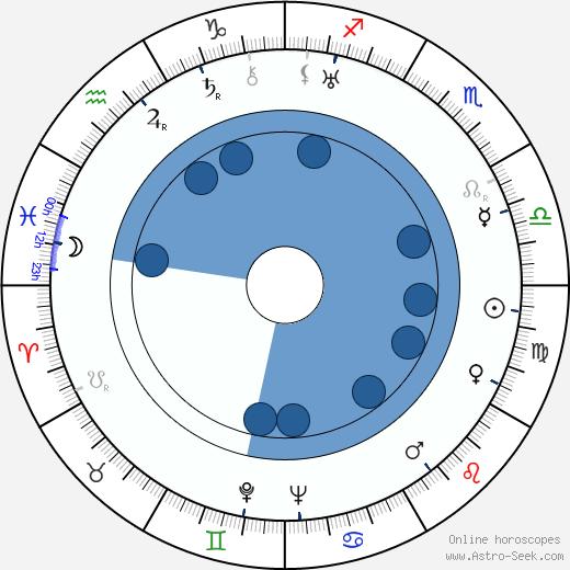 Adam Aston wikipedia, horoscope, astrology, instagram