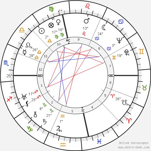 Albert Anastasia birth chart, biography, wikipedia 2019, 2020