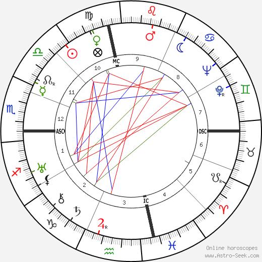 Albert Anastasia birth chart, Albert Anastasia astro natal horoscope, astrology