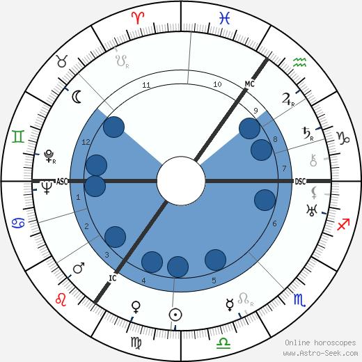 Allen Lane wikipedia, horoscope, astrology, instagram