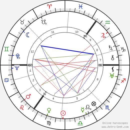 Аллен Лейн Allen Lane день рождения гороскоп, Allen Lane Натальная карта онлайн