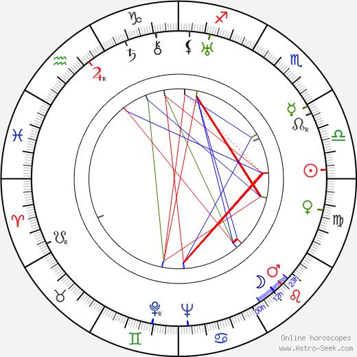 Arthur Jopp astro natal birth chart, Arthur Jopp horoscope, astrology