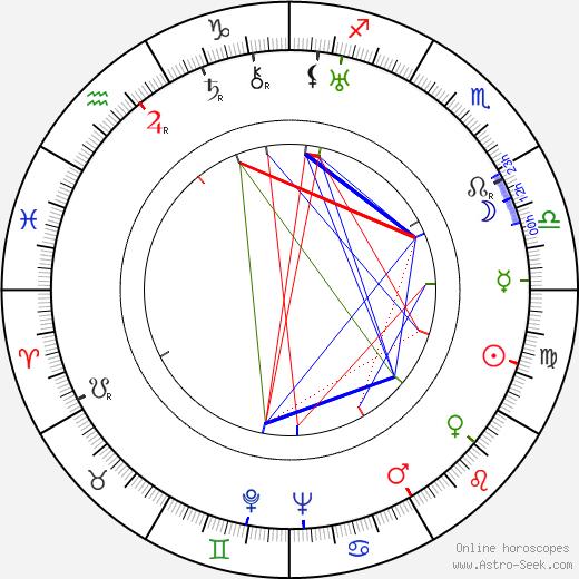 Darryl F. Zanuck tema natale, oroscopo, Darryl F. Zanuck oroscopi gratuiti, astrologia