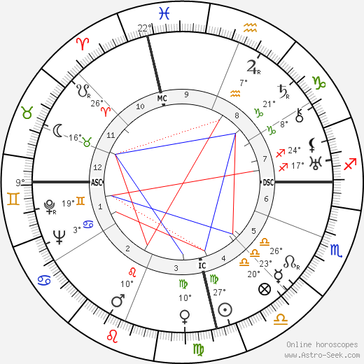 Dymphna Cusack birth chart, biography, wikipedia 2017, 2018