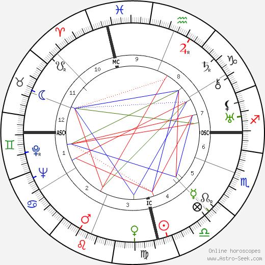 Dymphna Cusack astro natal birth chart, Dymphna Cusack horoscope, astrology
