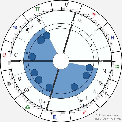 Ernst von Salomon wikipedia, horoscope, astrology, instagram