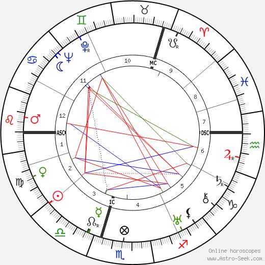 Эрнст фон Заломон Ernst von Salomon день рождения гороскоп, Ernst von Salomon Натальная карта онлайн