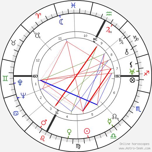 Esther Ralston tema natale, oroscopo, Esther Ralston oroscopi gratuiti, astrologia