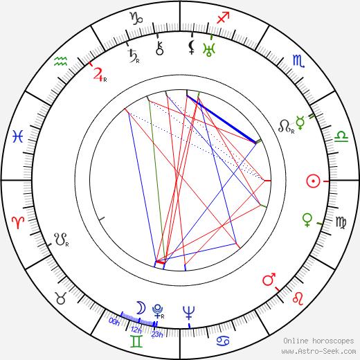 Frederick Piper birth chart, Frederick Piper astro natal horoscope, astrology