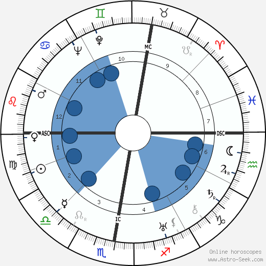 Fritz Riemann wikipedia, horoscope, astrology, instagram