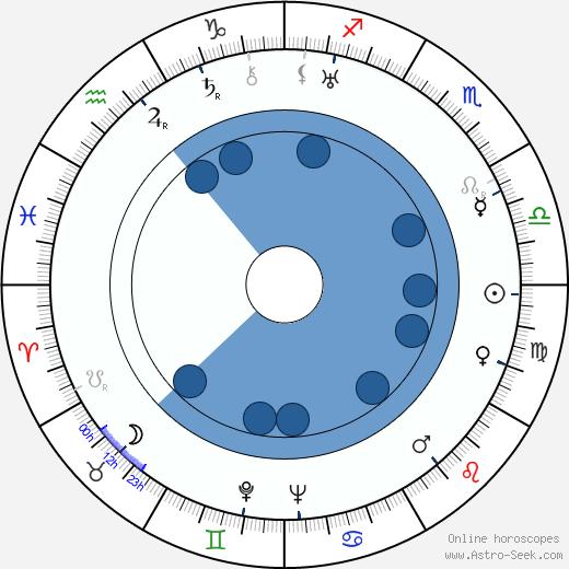 Ilmari Salminen wikipedia, horoscope, astrology, instagram