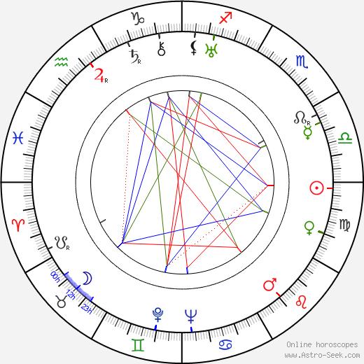 Ilmari Salminen astro natal birth chart, Ilmari Salminen horoscope, astrology