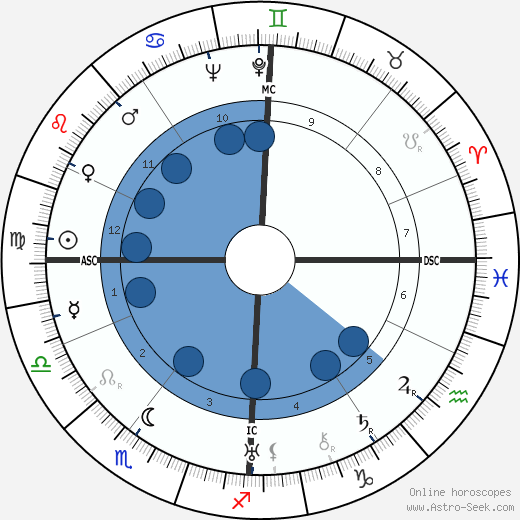 Jacques Couelle wikipedia, horoscope, astrology, instagram