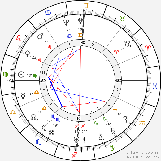 Jacques Couelle birth chart, biography, wikipedia 2019, 2020