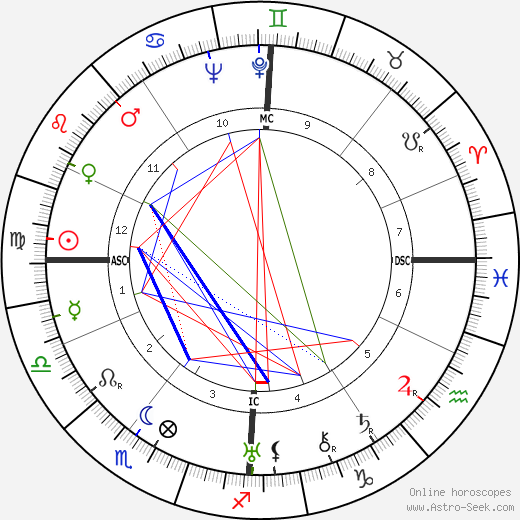 Jacques Couelle astro natal birth chart, Jacques Couelle horoscope, astrology
