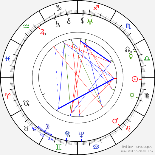 John Houseman birth chart, John Houseman astro natal horoscope, astrology