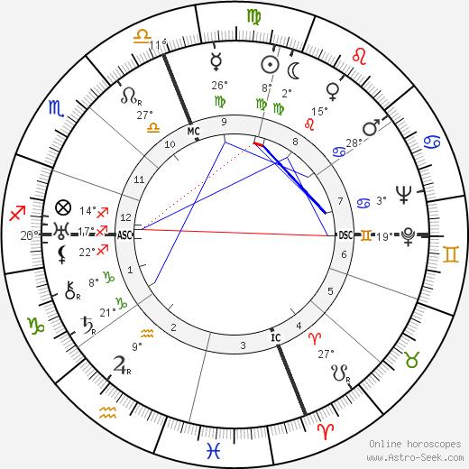 John J. Anthony birth chart, biography, wikipedia 2019, 2020