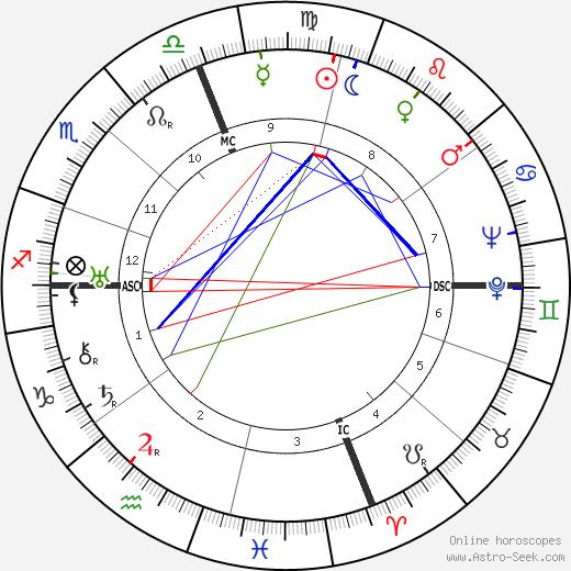 John J. Anthony birth chart, John J. Anthony astro natal horoscope, astrology
