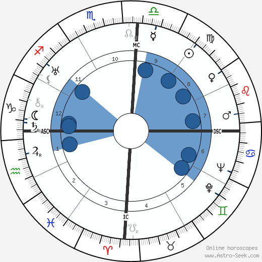 Juscelino Kubitschek wikipedia, horoscope, astrology, instagram