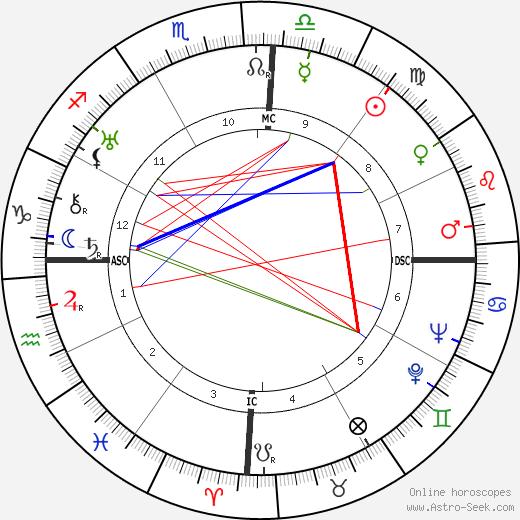 Juscelino Kubitschek astro natal birth chart, Juscelino Kubitschek horoscope, astrology