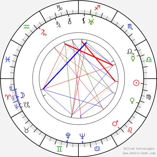 Max Nosseck день рождения гороскоп, Max Nosseck Натальная карта онлайн