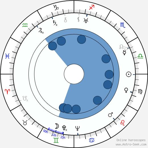 Nadezhda Kosheverova wikipedia, horoscope, astrology, instagram