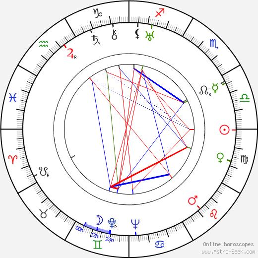 Nadezhda Kosheverova birth chart, Nadezhda Kosheverova astro natal horoscope, astrology