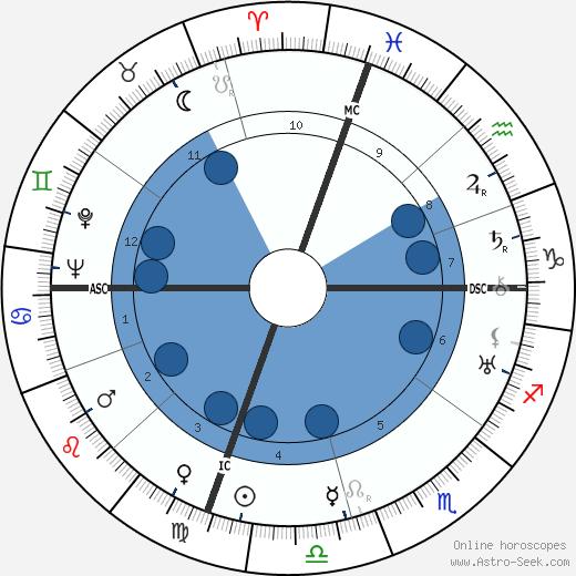 Nunzio Filogamo wikipedia, horoscope, astrology, instagram