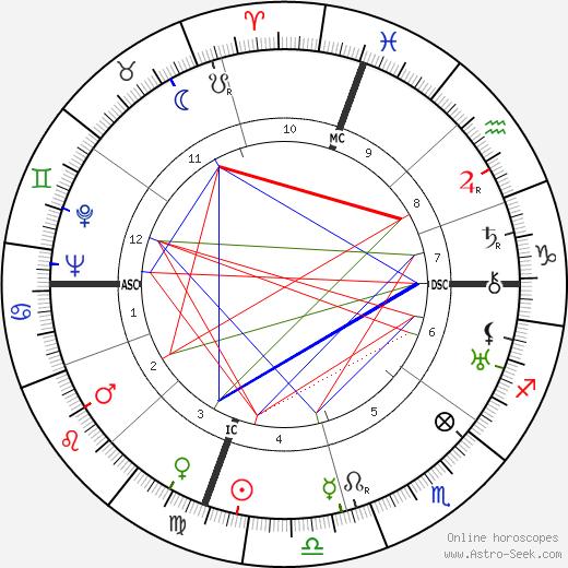 Nunzio Filogamo день рождения гороскоп, Nunzio Filogamo Натальная карта онлайн