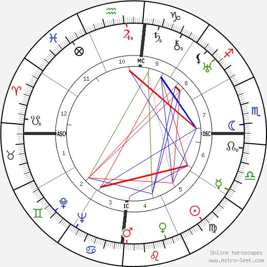Силванус Олимпио Sylvanus Olympio день рождения гороскоп, Sylvanus Olympio Натальная карта онлайн