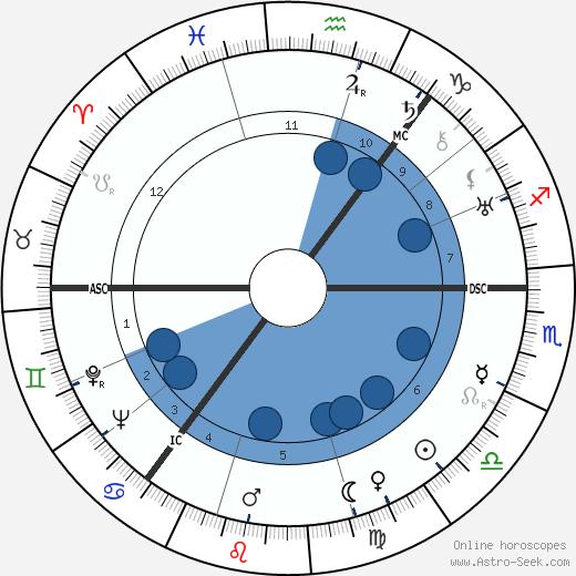 Terence Cawthorne wikipedia, horoscope, astrology, instagram