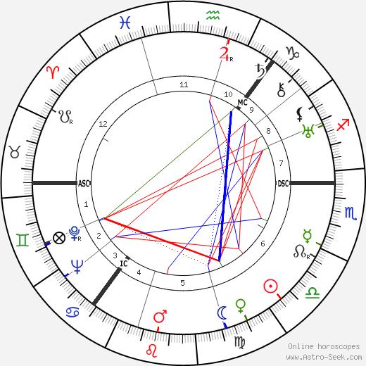 Terence Cawthorne день рождения гороскоп, Terence Cawthorne Натальная карта онлайн