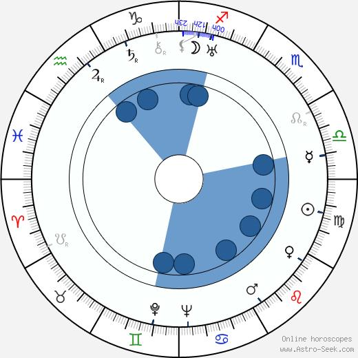 Toivo Pekkanen wikipedia, horoscope, astrology, instagram