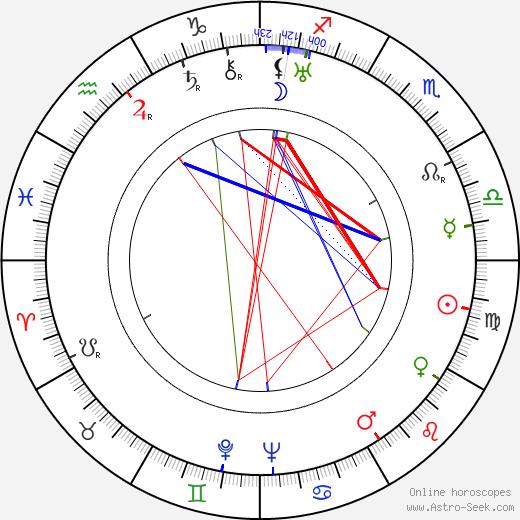 Toivo Pekkanen tema natale, oroscopo, Toivo Pekkanen oroscopi gratuiti, astrologia