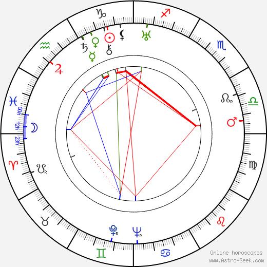 Alfred Lodzinski birth chart, Alfred Lodzinski astro natal horoscope, astrology