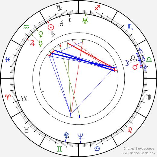 Boris Blacher tema natale, oroscopo, Boris Blacher oroscopi gratuiti, astrologia