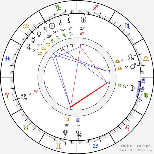 E. J. Paavola birth chart, biography, wikipedia 2019, 2020