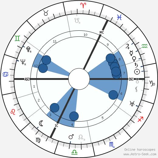 François Bagneux-Faudoas wikipedia, horoscope, astrology, instagram