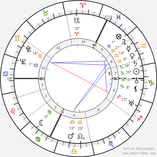 François Bagneux-Faudoas birth chart, biography, wikipedia 2019, 2020