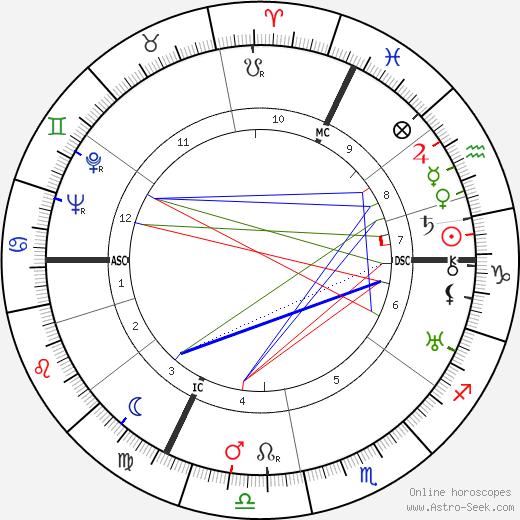 François Bagneux-Faudoas birth chart, François Bagneux-Faudoas astro natal horoscope, astrology