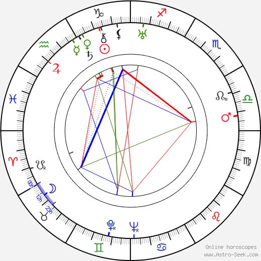 Gene Roth birth chart, Gene Roth astro natal horoscope, astrology