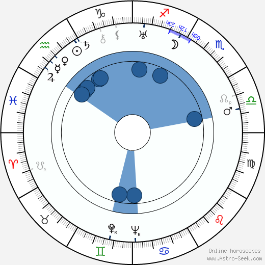 Grigori Aleksandrov wikipedia, horoscope, astrology, instagram