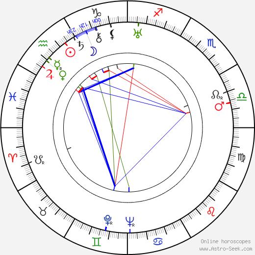 Jaroslav Liška astro natal birth chart, Jaroslav Liška horoscope, astrology