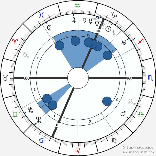 Johann Georg Elser wikipedia, horoscope, astrology, instagram