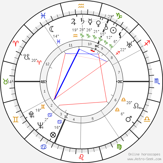 Johann Georg Elser birth chart, biography, wikipedia 2020, 2021